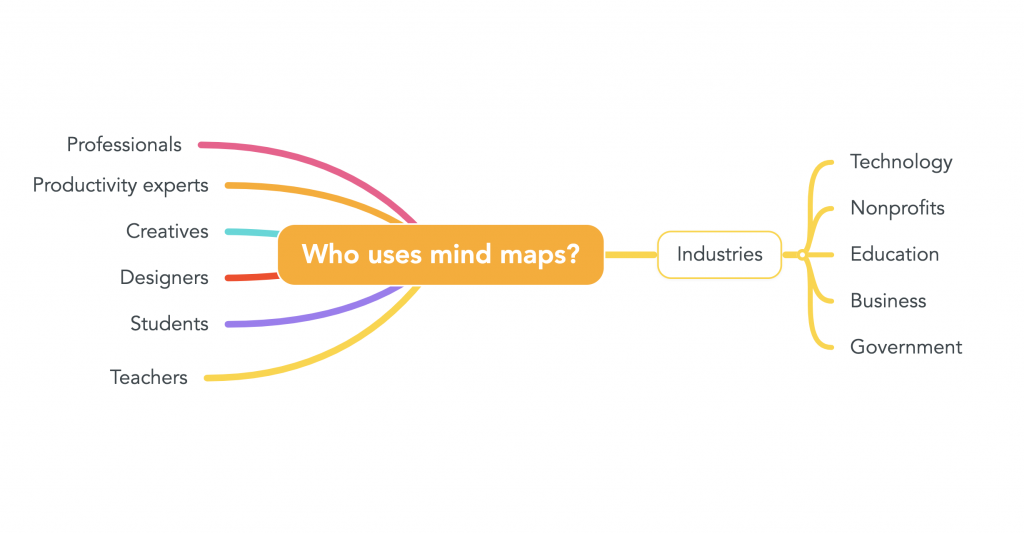 "A mind map that reads ""Who uses mind maps?"""