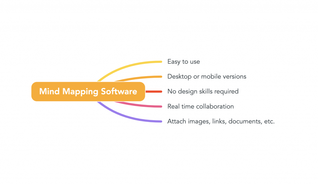 This image give examples of why a person uses mind mapping software.