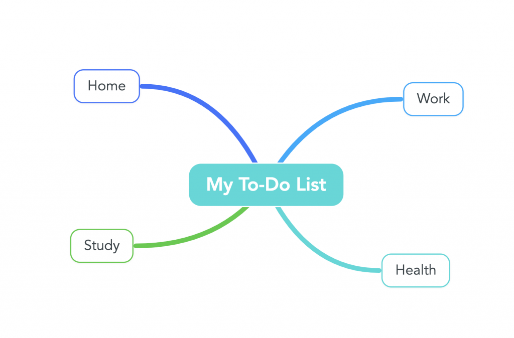 A mind map featuring a to-do list with four ideas branching out.