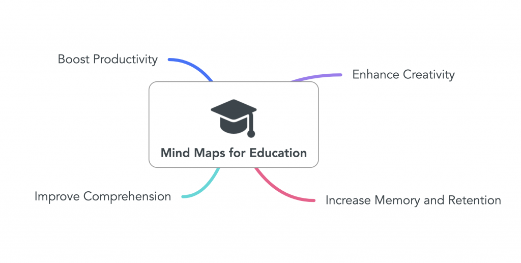 "Image of a mind map featuring ""mind maps for education"" in the center. Source: mindmaps.com"