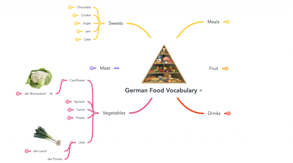 Image of a mind map with a food pyramid in the center. courtesy of mindmeister.com