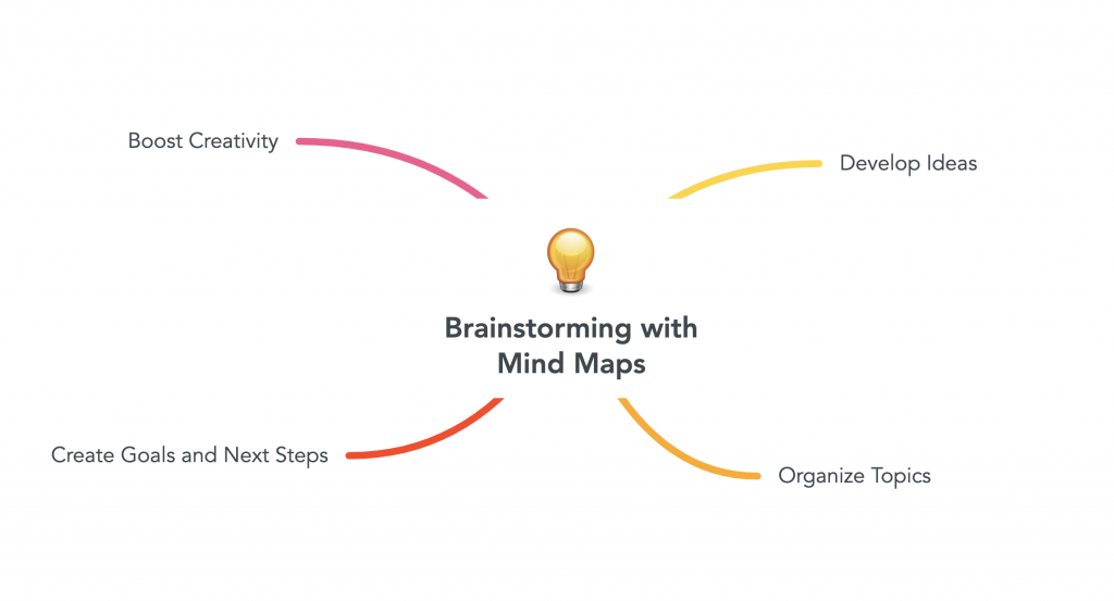 "image of mind map with light bulb in the center featuring text ""Brainstorming with Mind Maps"" source: mindmaps.com"