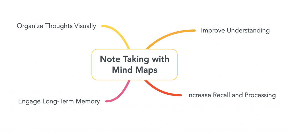 "Image of a mind map that has ""Note Taking with Mind Maps"" at the center. source: mindmaps.com"