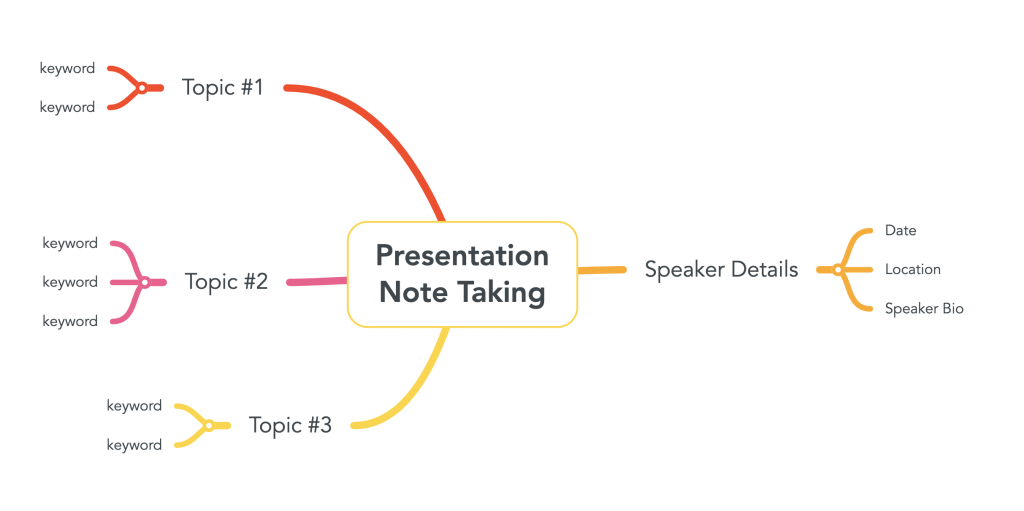 "Image of mind map for presentation note taking. Features node in center ""Presentation note taking"" source: mindmaps.com"