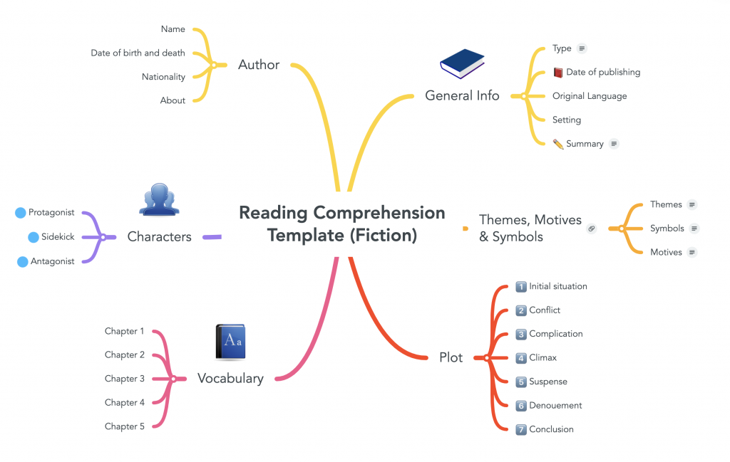 "Image of mind map with book at the center. It reads ""reading comprehension template"". Source: mindmaps.com."