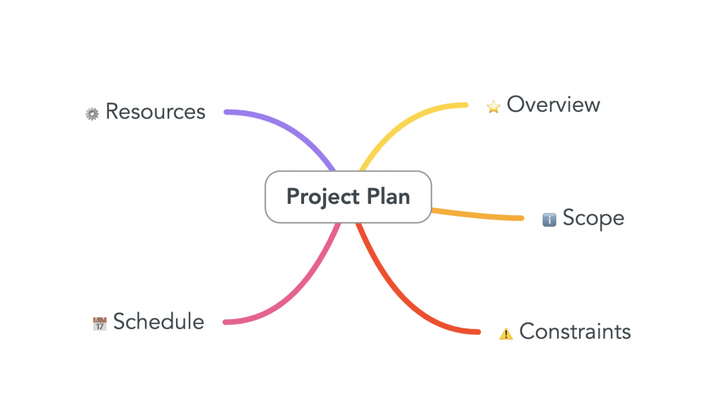 Image of a mind map for business project planning. Source: mindmaps.com