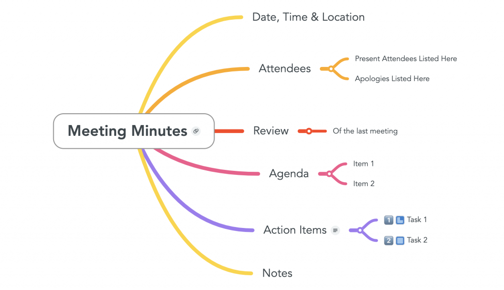 Mind map for business image with meeting minutes at the center. source: mindmaps.com