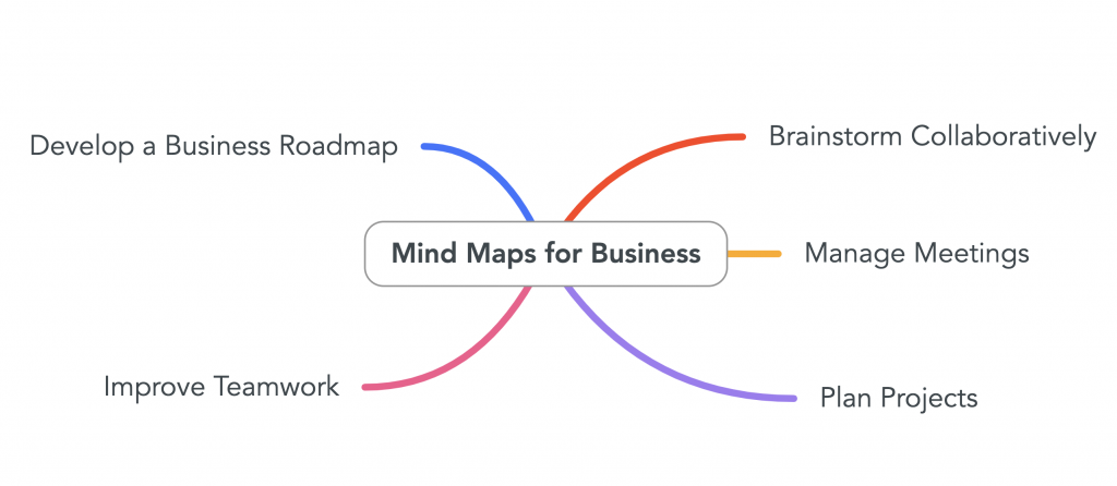 Mind map for business shows ways mind maps can help improve business processes. Source: mindmaps.com