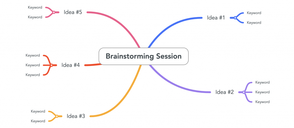 Image for a brainstorming session in a mind map. This is a mind map for business brainstorms. Source: mindmaps.com