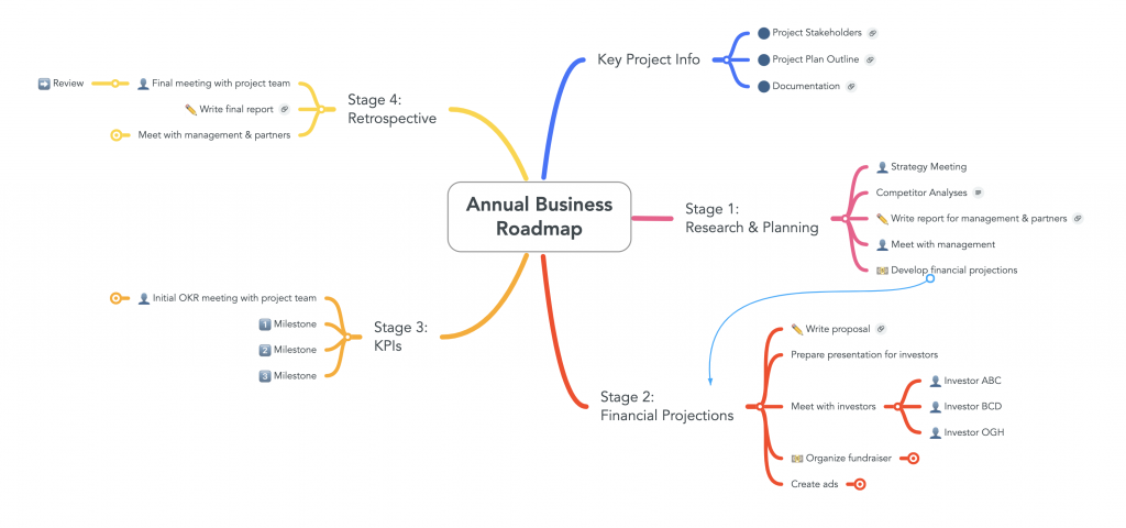 Annual project roadmap mind map featuring examples of how to use mind maps for business. Source: mindmaps.com