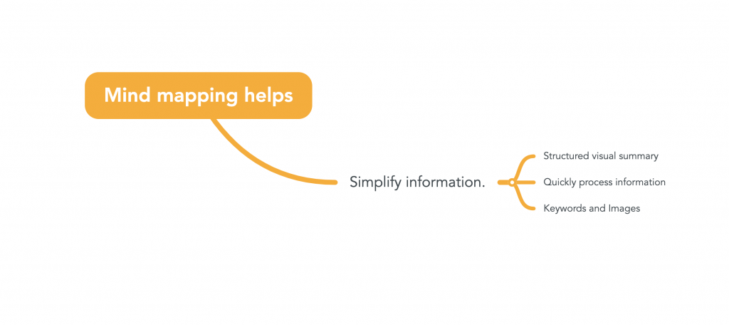 "An image of a mind map that says ""mind mapping helps simplify information."""