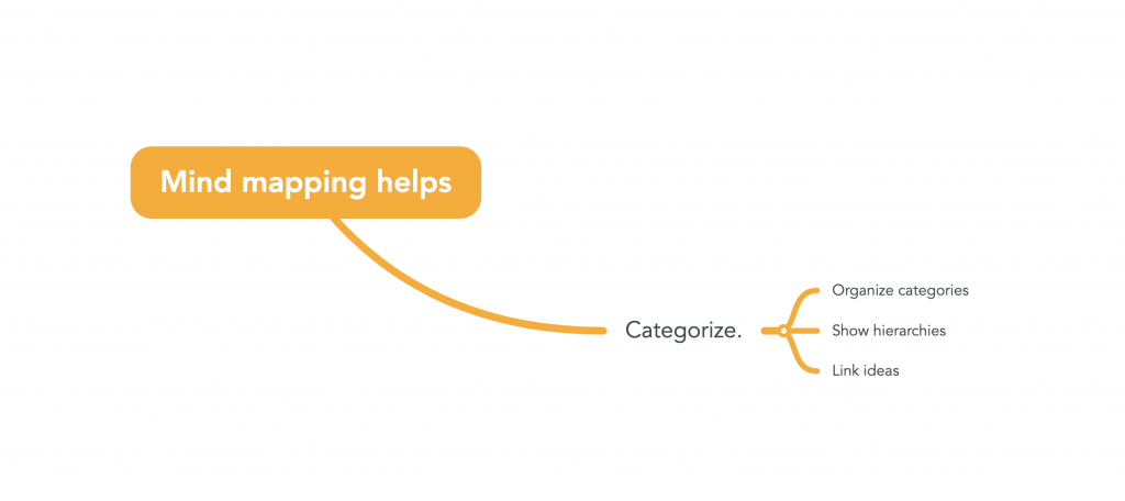 "A node on a mind map that reads ""mind mapping helps categorize."""