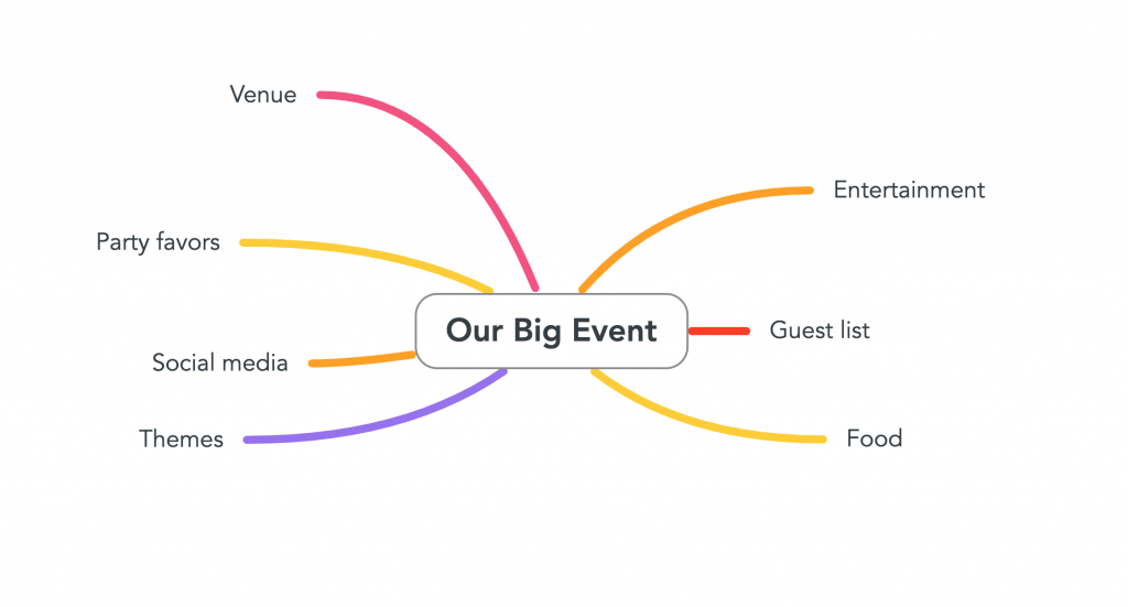 "The mind map is built out from the central node ""our big event"". The image now has several ideas springing from the central topic."