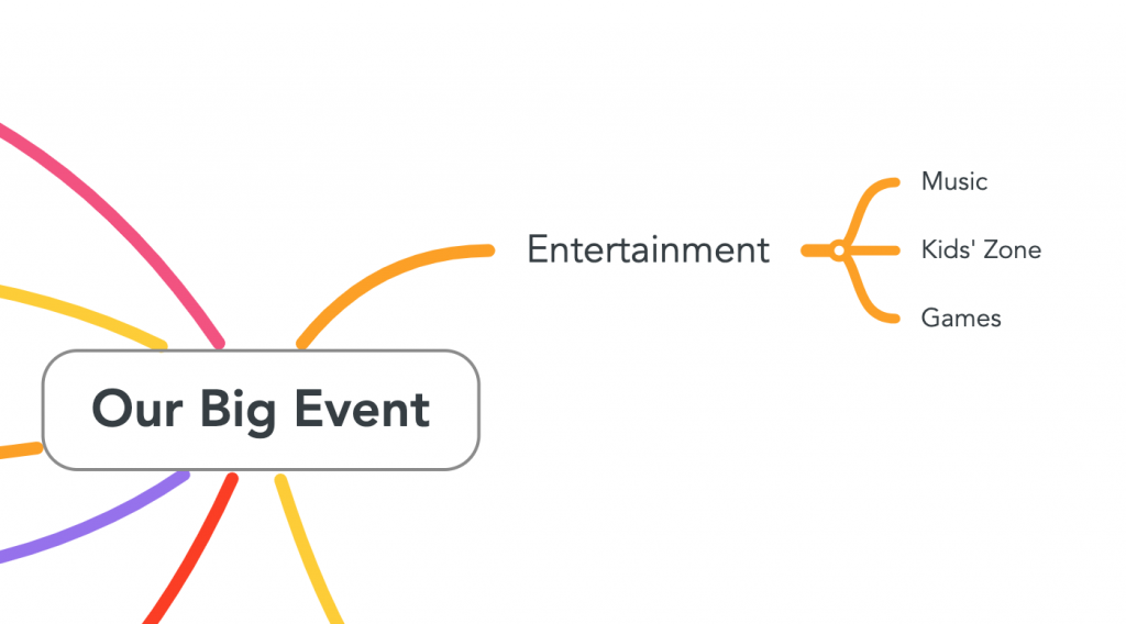 "The image is focused on ""entertainment"" which is one topic from the ""our big event"" mind map."