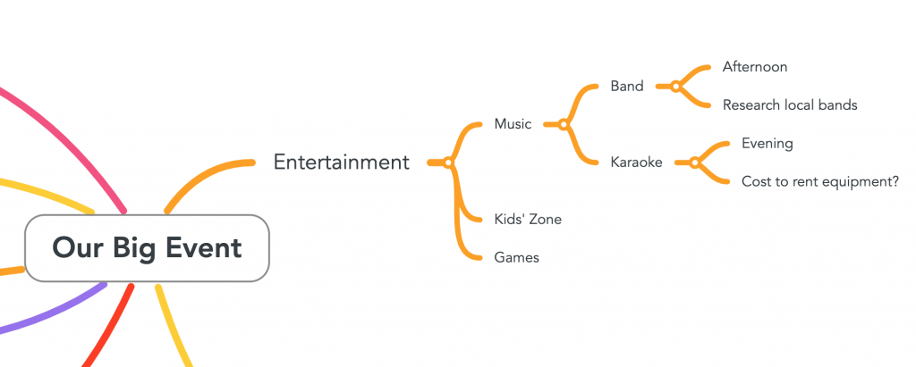 "The image shows the topic ""entertainment"" built out with several ideas for music and entertainment."