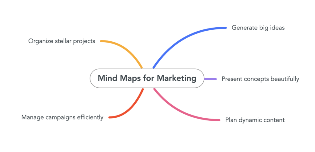 """Mind map with """"mind maps for marketing"""" at the center with branching ideas."""