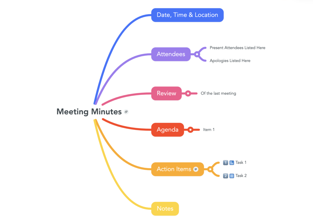 Example of a meeting agenda mind map.