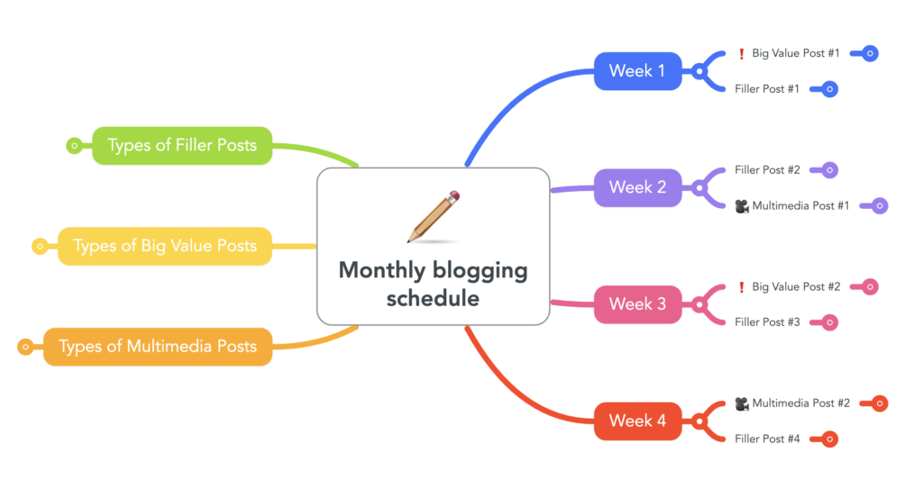 Monthly blogging schedule mind map for marketing.