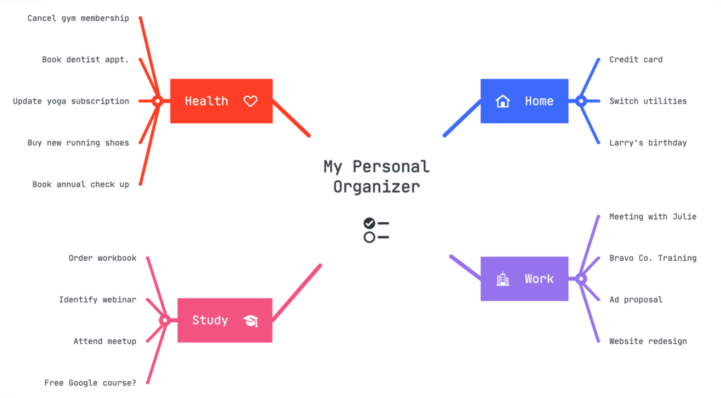 """Mind map featuring a central node """"My Personal Organizer"""" and four parent topics: Home, Work, Health, Study. Each parent topic has examples of to-do items."""