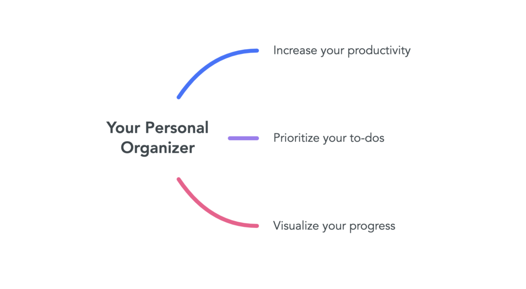 """Mind map that says """"your personal organizer"""" with three parent topics."""